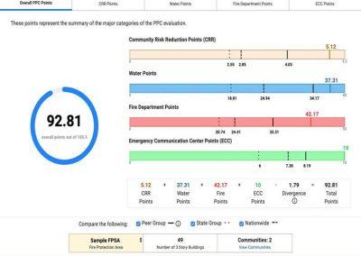 ISO dashboard screenshot of graph